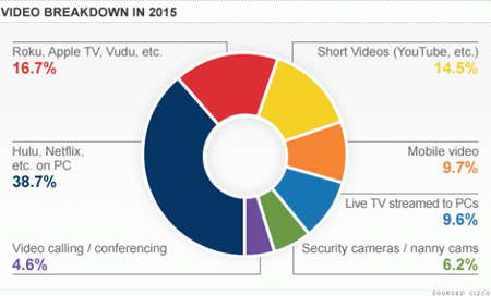 Usos de video en 2015. Fuente: Cisco