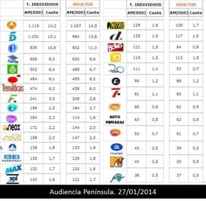 el 41% de la audiencia se divide en el long tal de cadenas TDT y digitales