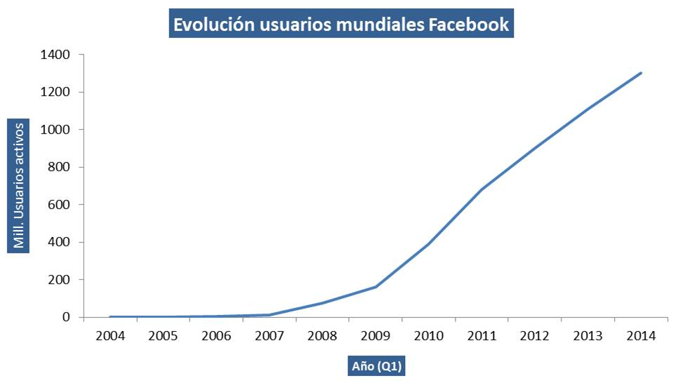 Growth_Facebook_users